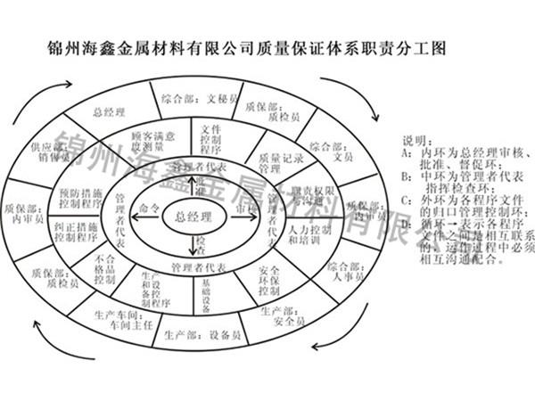 质量体系职责分工图